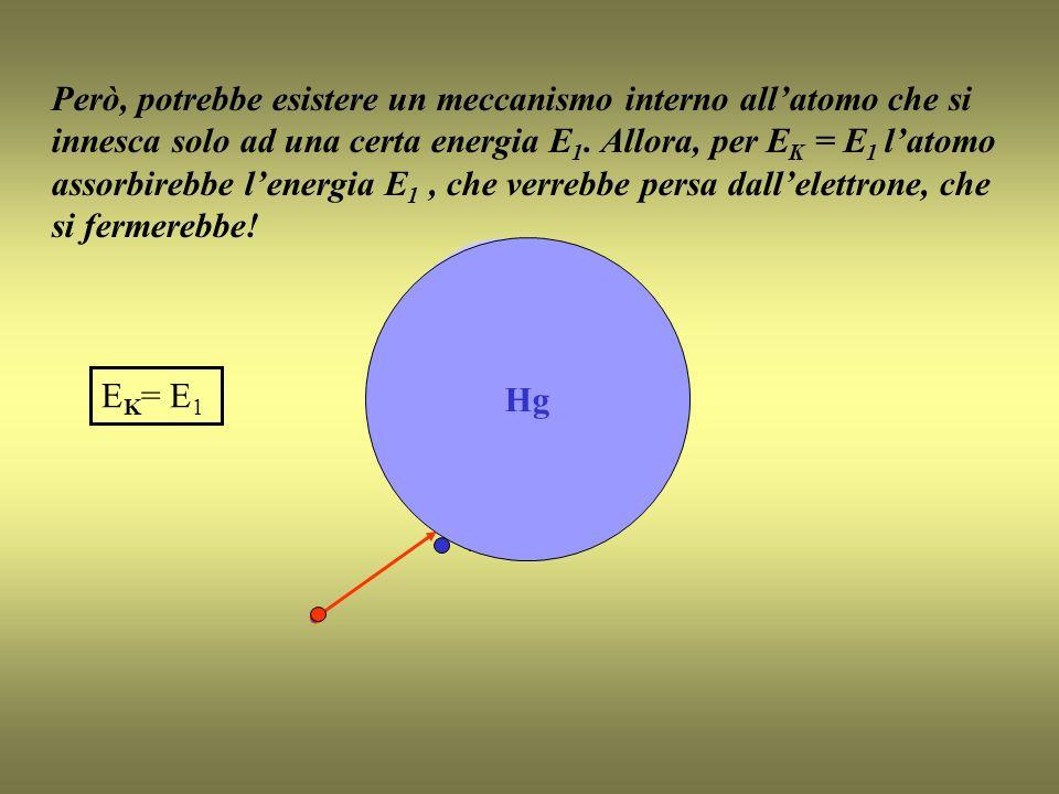 E K = E 1 Hg Però, potrebbe esistere un meccanismo interno allatomo che si innesca solo ad una certa energia E 1.