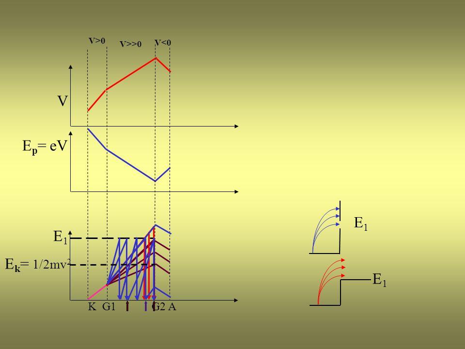 V1V1 E 1 = eV 1 I V GG Nessun assorbimento I V GG Assorbimento a soglia V KG1 V Grafico I-V V1V1 V0V0 V2V2 V V I V GG Assorbimento a finestra E 1 = e V
