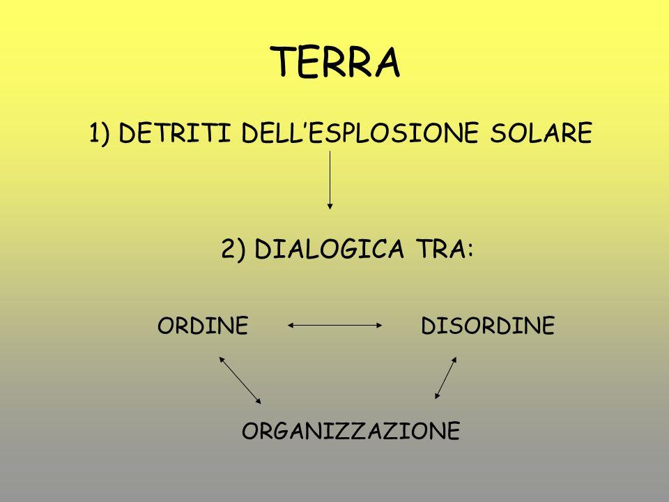 TERRA 1) DETRITI DELLESPLOSIONE SOLARE 2) DIALOGICA TRA: ORDINEDISORDINE ORGANIZZAZIONE