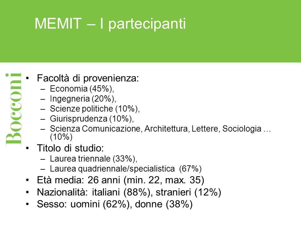 MEMIT – I partecipanti Facoltà di provenienza: –Economia (45%), –Ingegneria (20%), –Scienze politiche (10%), –Giurisprudenza (10%), –Scienza Comunicaz
