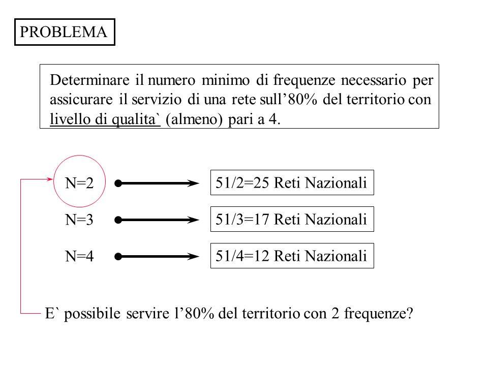 PROBLEMA Determinare il numero minimo di frequenze necessario per assicurare il servizio di una rete sull80% del territorio con livello di qualita` (a
