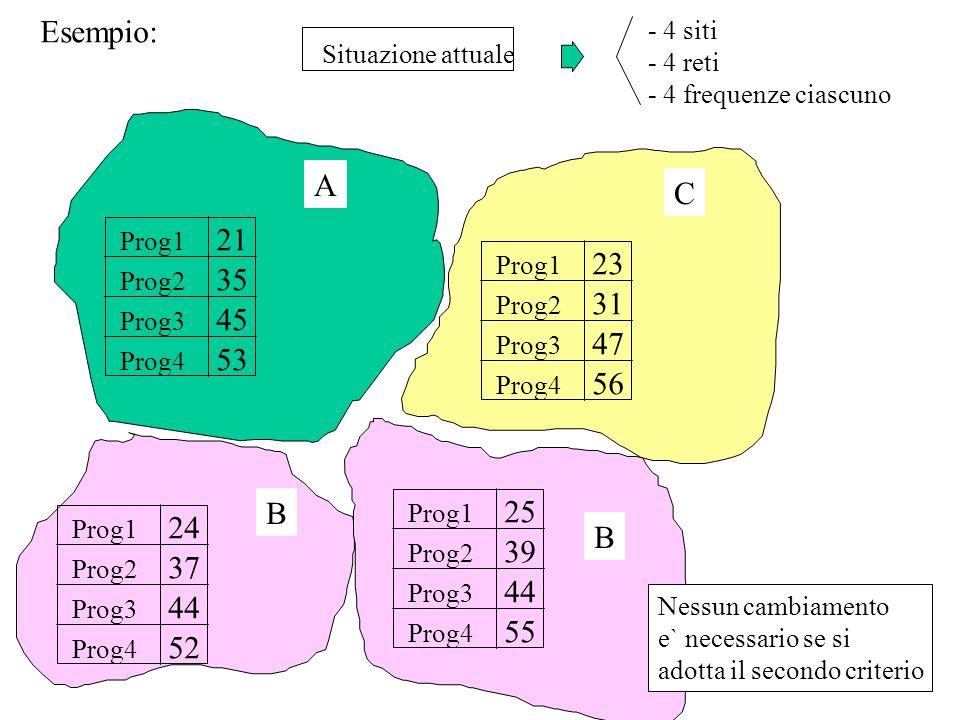 Esempio: Situazione attuale - 4 siti - 4 reti - 4 frequenze ciascuno Prog1 Prog2 Prog3 Prog4 21 35 45 53 Prog1 Prog2 Prog3 Prog4 24 37 44 52 Prog1 Pro