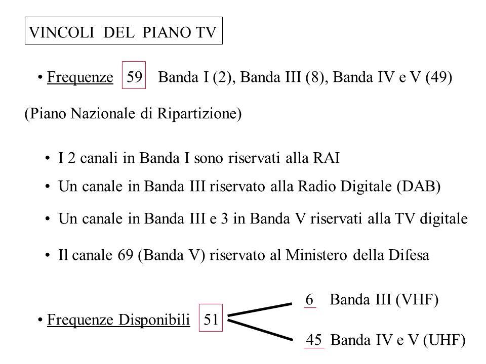 VINCOLI DEL PIANO TV (Piano Nazionale di Ripartizione) Banda I (2), Banda III (8), Banda IV e V (49) Frequenze 59 I 2 canali in Banda I sono riservati
