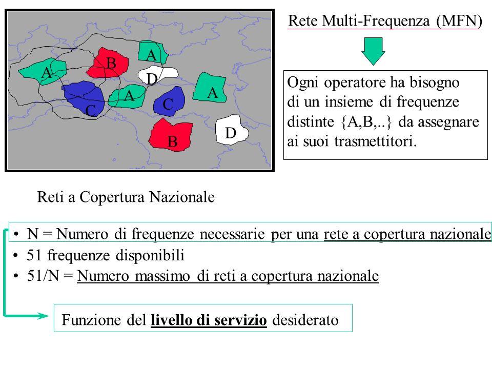 Rete Multi-Frequenza (MFN) A B A A A B C C D D Ogni operatore ha bisogno di un insieme di frequenze distinte {A,B,..} da assegnare ai suoi trasmettito