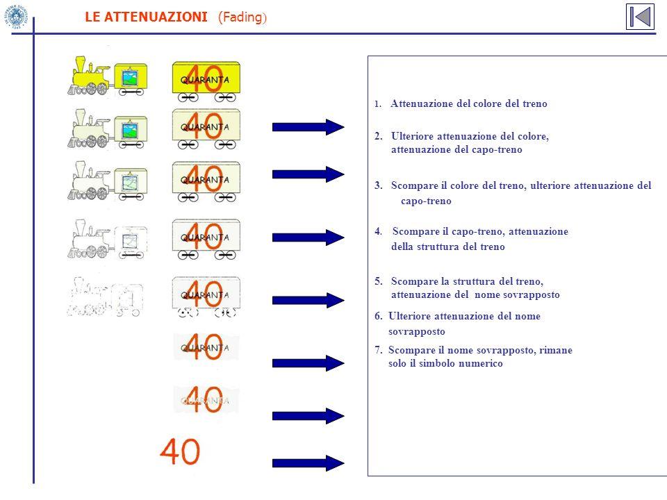 LE ATTENUAZIONI (Fading ) 1. Attenuazione del colore del treno 2. Ulteriore attenuazione del colore, attenuazione del capo-treno 3. Scompare il colore