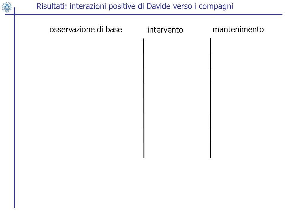 Risultati: interazioni positive di Davide verso i compagni osservazione di base intervento mantenimento