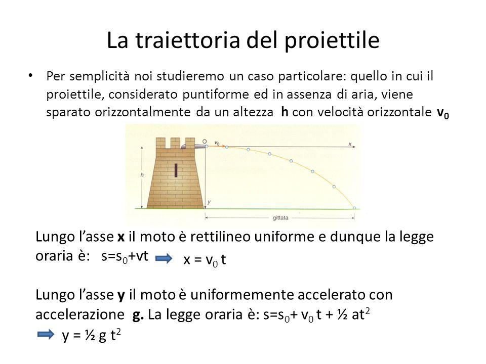 La traiettoria del proiettile In definitiva avremo un sistema di due equazioni: Ricaviamo dalla prima la t Sostituiamo questo valore nella seconda ottendendo: La formula rappresenta lequazione di una parabola y = ½ g t 2 x = v 0 t