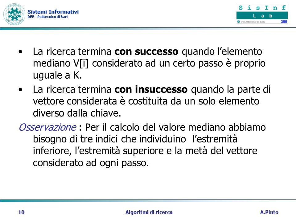Sistemi Informativi DEE - Politecnico di Bari A.PintoAlgoritmi di ricerca10 La ricerca termina con successo quando lelemento mediano V[i] considerato