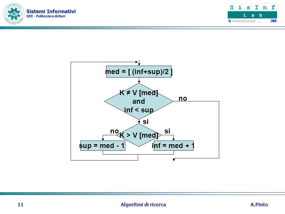 Sistemi Informativi DEE - Politecnico di Bari A.PintoAlgoritmi di ricerca11 K V [med] and inf < sup med = [ (inf+sup)/2 ] K > V [med] inf = med + 1sup