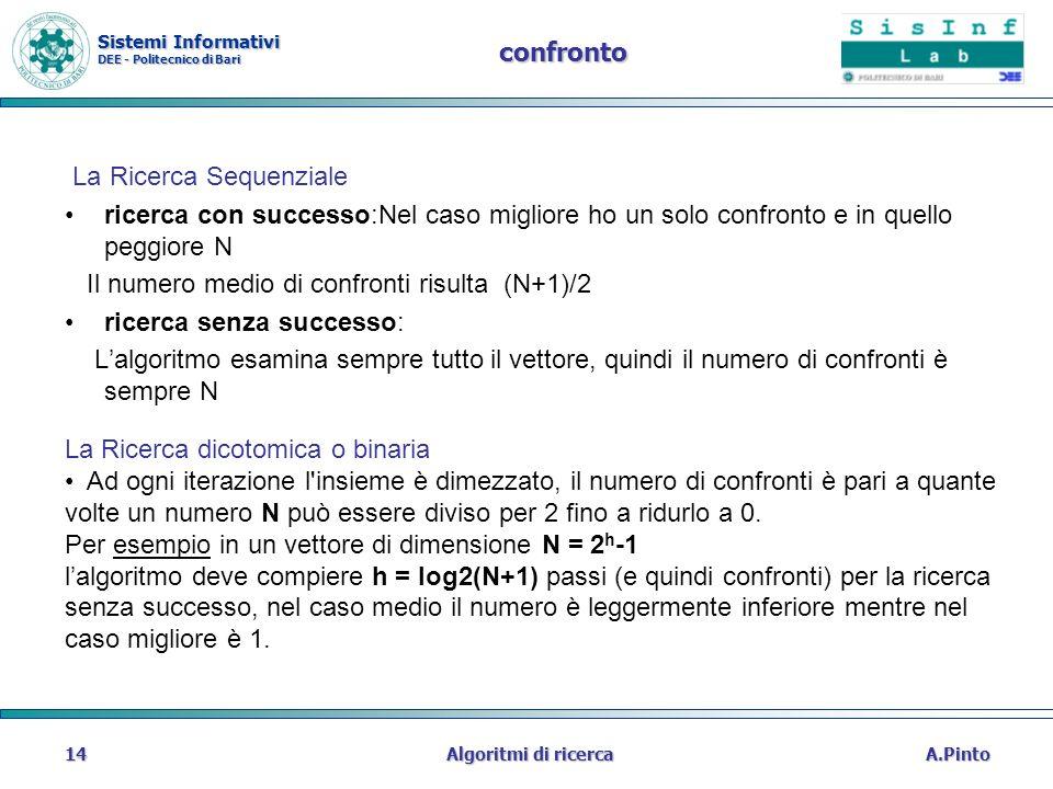 Sistemi Informativi DEE - Politecnico di Bari A.PintoAlgoritmi di ricerca14 confronto La Ricerca Sequenziale ricerca con successo:Nel caso migliore ho