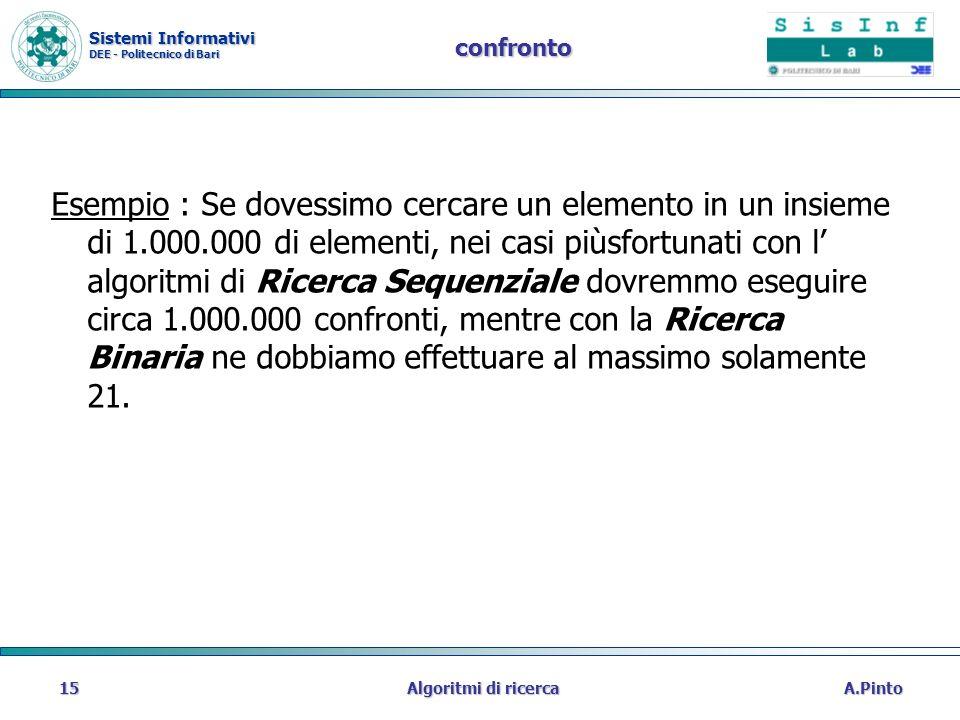 Sistemi Informativi DEE - Politecnico di Bari A.PintoAlgoritmi di ricerca15 confronto Esempio : Se dovessimo cercare un elemento in un insieme di 1.00