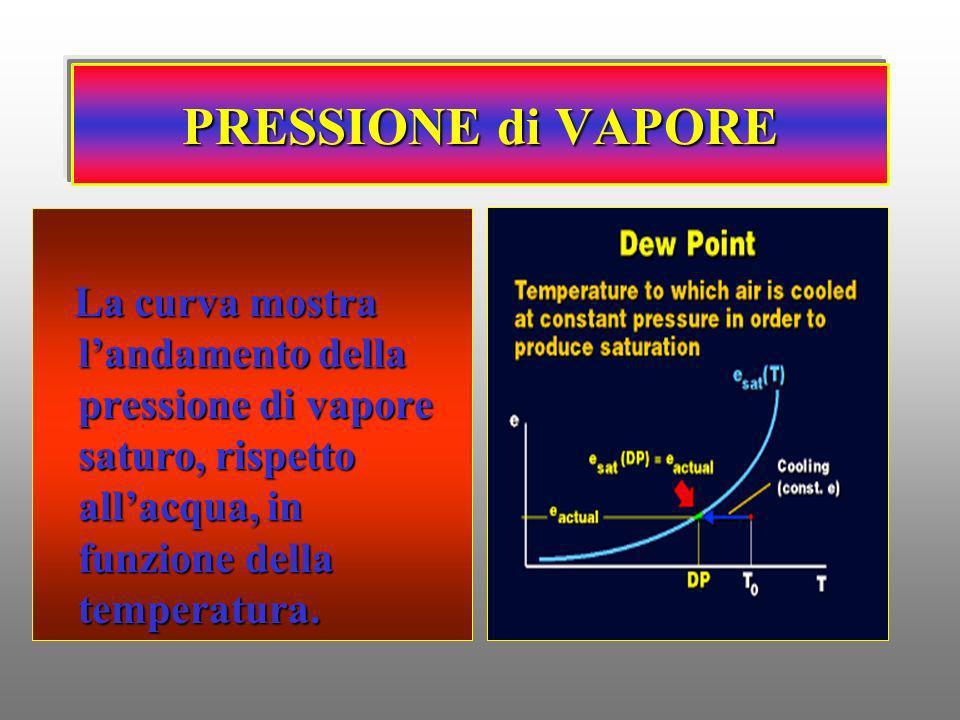 PRESSIONE di VAPORE La curva mostra landamento della pressione di vapore saturo, rispetto allacqua, in funzione della temperatura. La curva mostra lan