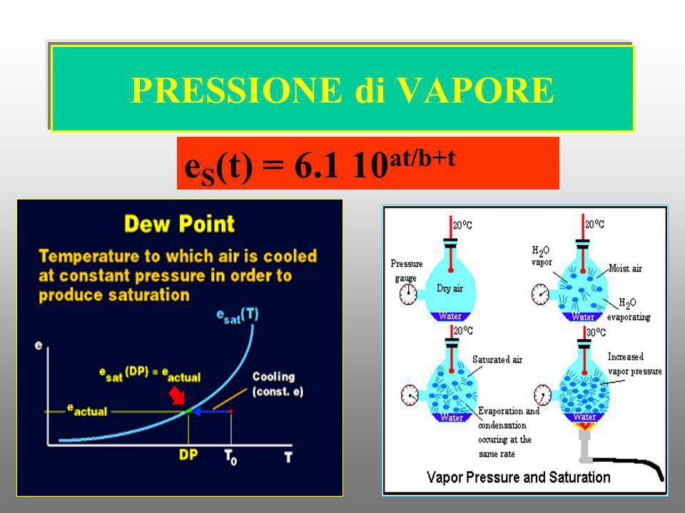 PRESSIONE di VAPORE e S (t) = 6.1 10 at/b+t