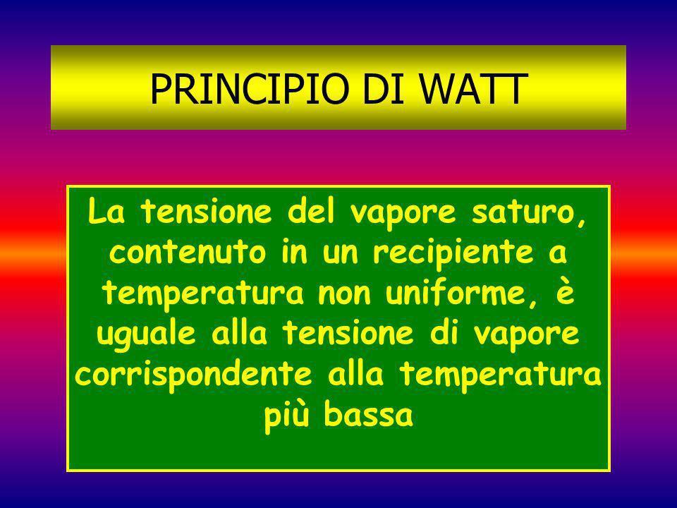 PRINCIPIO DI WATT La tensione del vapore saturo, contenuto in un recipiente a temperatura non uniforme, è uguale alla tensione di vapore corrispondent