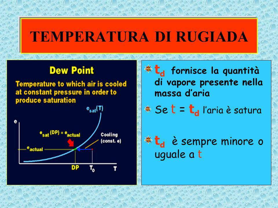 TEMPERATURA DI RUGIADA t d fornisce la quantità di vapore presente nella massa daria Se t = t d laria è satura t d è sempre minore o uguale a t