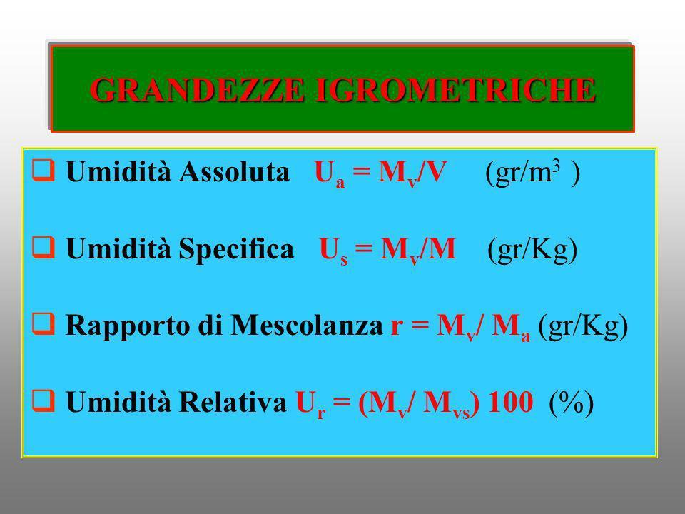 GRANDEZZE IGROMETRICHE Umidità Assoluta U a = M v /V (gr/m 3 ) Umidità Specifica U s = M v /M (gr/Kg) Rapporto di Mescolanza r = M v / M a (gr/Kg) Umi