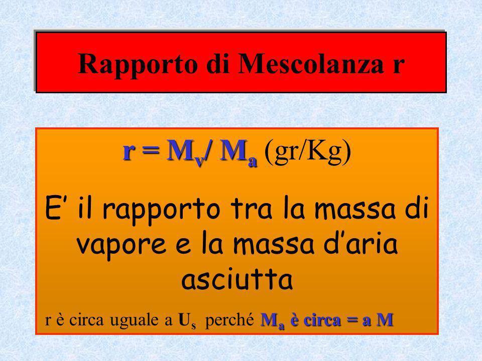 Rapporto di Mescolanza r r = M v / M a r = M v / M a (gr/Kg) E il rapporto tra la massa di vapore e la massa daria asciutta M a è circa = a M r è circ