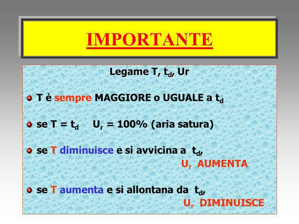 IMPORTANTE Legame T, t d, Ur T è sempre MAGGIORE o UGUALE a t d se T = t d U r = 100% (aria satura) se T diminuisce e si avvicina a t d, U r AUMENTA s