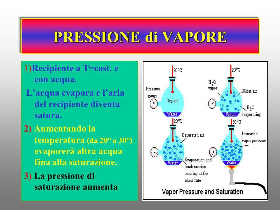 PRESSIONE di VAPORE 1)Recipiente a T=cost. e con acqua. Lacqua evapora e laria del recipiente diventa satura. 2) Aumentando la temperatura (da 20° a 3