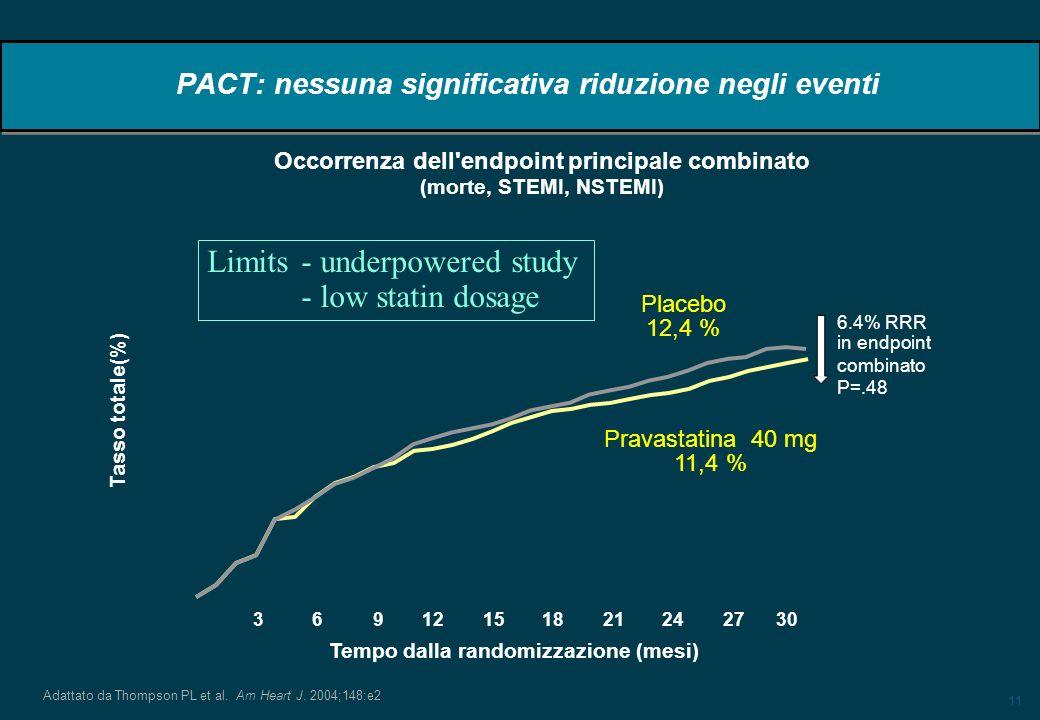 11 PACT: nessuna significativa riduzione negli eventi Adattato da Thompson PL et al. Am Heart J. 2004;148:e2 Tempo dalla randomizzazione (mesi) 6.4% R