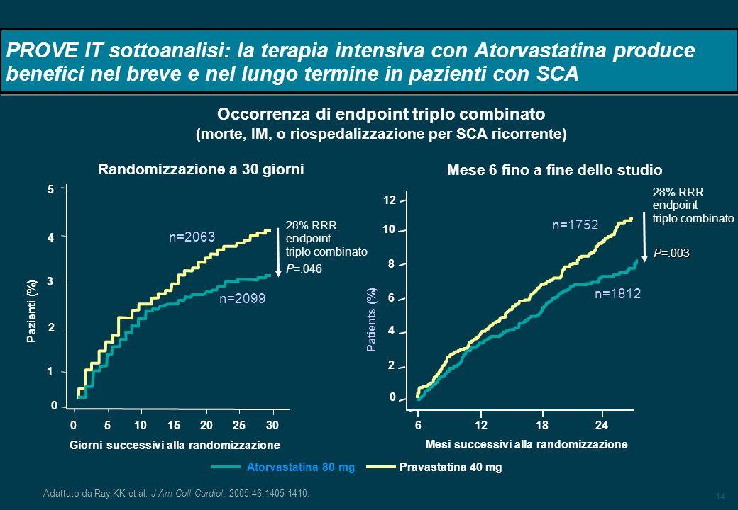 14 PROVE IT sottoanalisi: la terapia intensiva con Atorvastatina produce benefici nel breve e nel lungo termine in pazienti con SCA Adattato da Ray KK