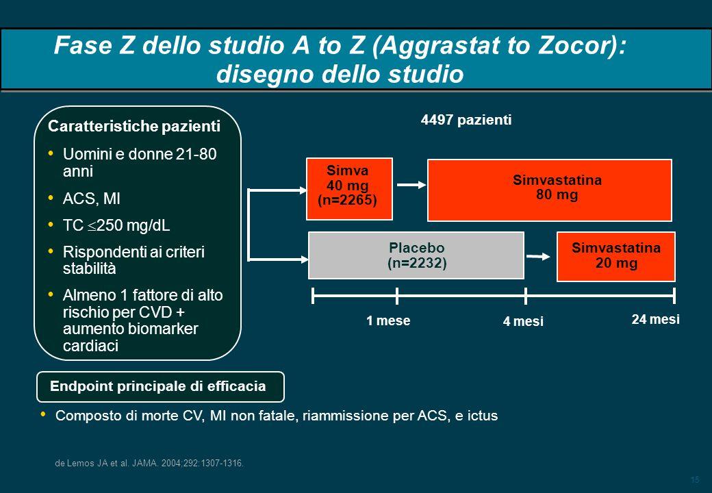 15 4497 pazienti Uomini e donne 21-80 anni ACS, MI TC 250 mg/dL Rispondenti ai criteri stabilità Almeno 1 fattore di alto rischio per CVD + aumento bi