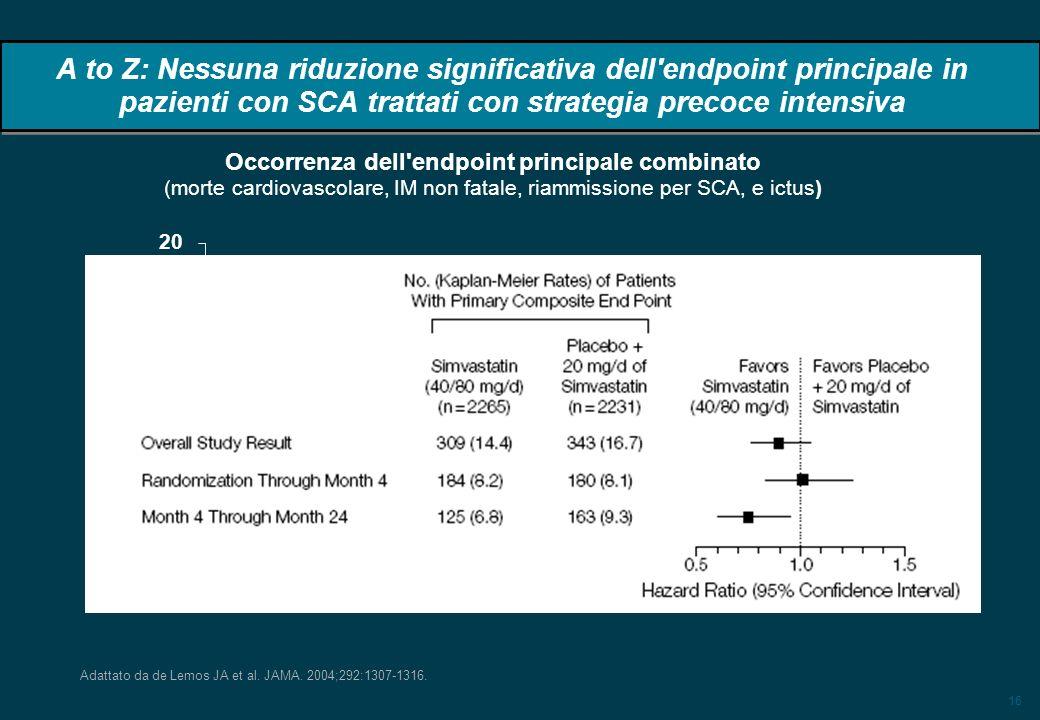 16 A to Z: Nessuna riduzione significativa dell'endpoint principale in pazienti con SCA trattati con strategia precoce intensiva Adattato da de Lemos