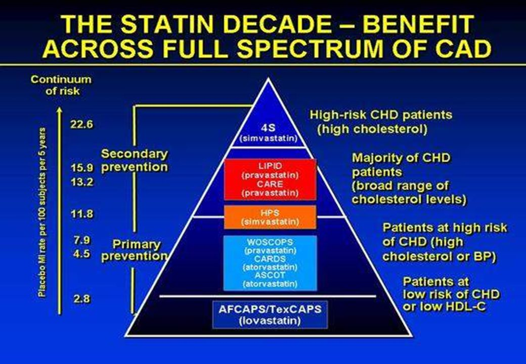 CARDIOLOGIA 1 CAREGGI - FIRENZE High-dose Statins in ACS Not Just Lipid Levels Pleiotropic effects