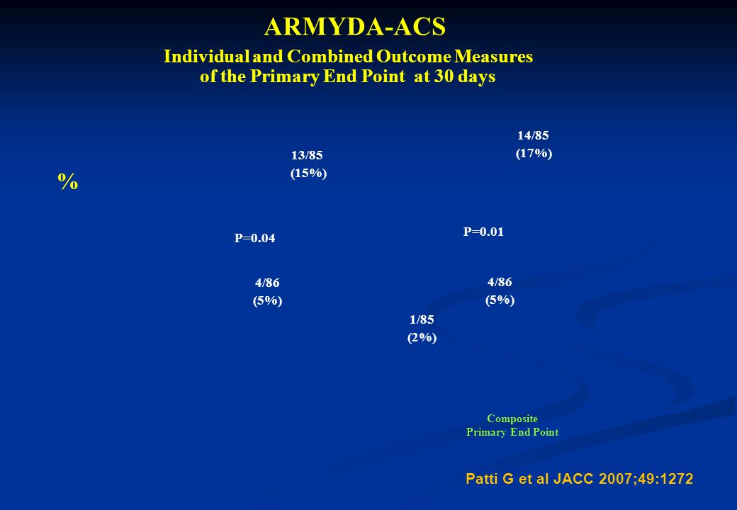 Individual and Combined Outcome Measures of the Primary End Point at 30 days ARMYDA-ACS 4/86 (5%) 13/85 (15%) 1/85 (2%) 14/85 (17%) 4/86 (5%) P=0.04 P