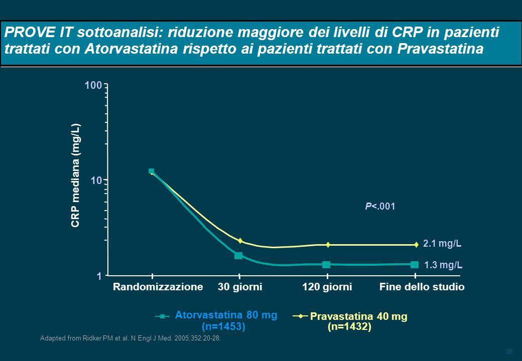 26 PROVE IT sottoanalisi: riduzione maggiore dei livelli di CRP in pazienti trattati con Atorvastatina rispetto ai pazienti trattati con Pravastatina