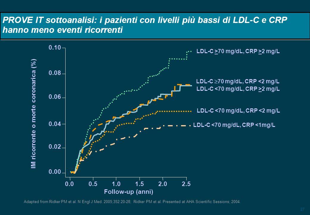 27 IM ricorrente o morte coronarica (%) PROVE IT sottoanalisi: i pazienti con livelli più bassi di LDL-C e CRP hanno meno eventi ricorrenti Adapted fr