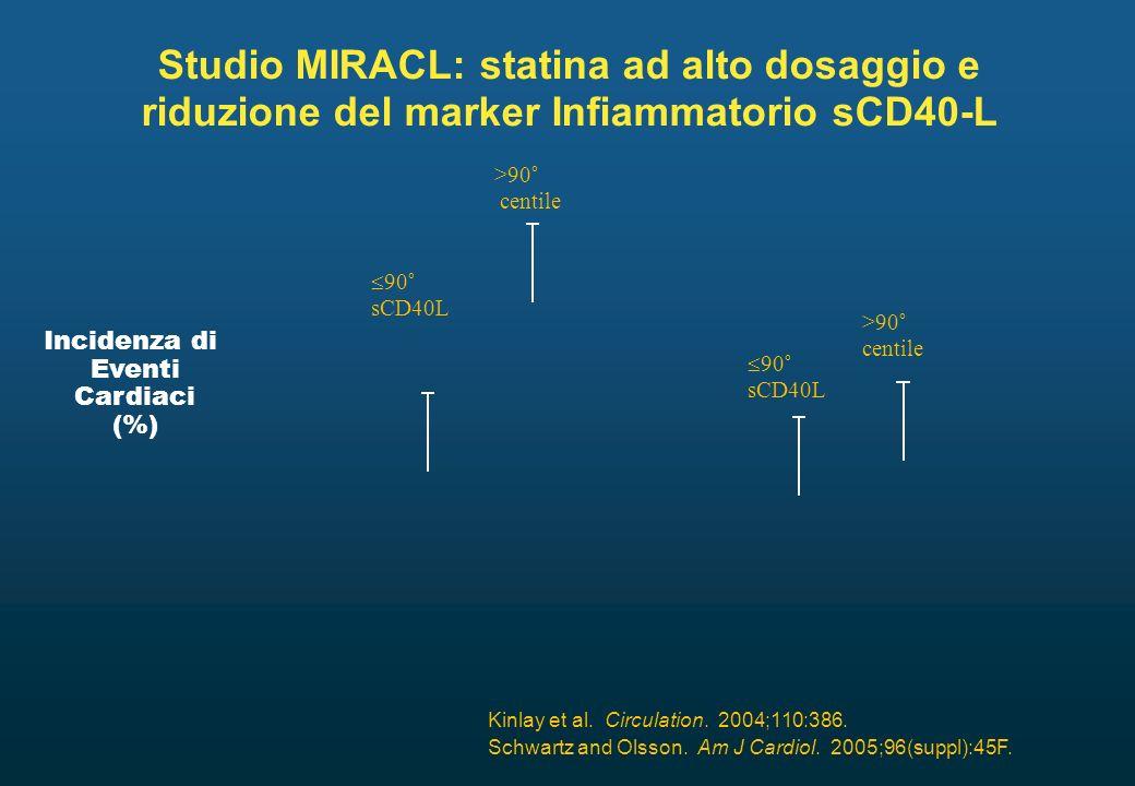 Kinlay et al. Circulation. 2004;110:386. Schwartz and Olsson. Am J Cardiol. 2005;96(suppl):45F. Incidenza di Eventi Cardiaci (%) Studio MIRACL: statin
