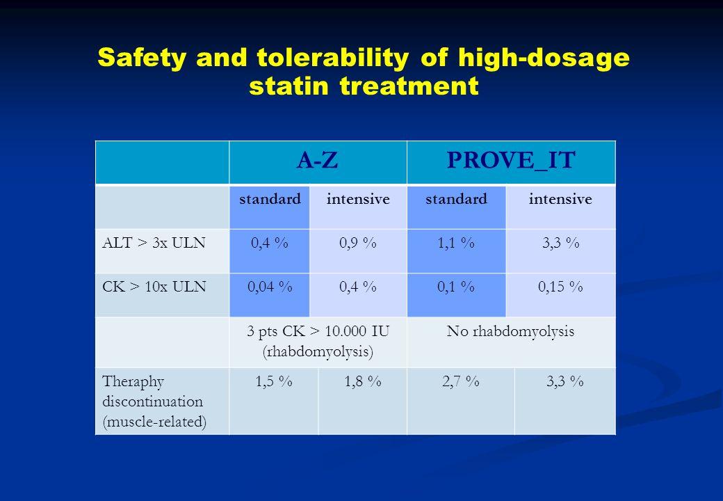 Safety and tolerability of high-dosage statin treatment A-ZPROVE_IT standardintensivestandardintensive ALT > 3x ULN0,4 %0,9 %1,1 %3,3 % CK > 10x ULN0,
