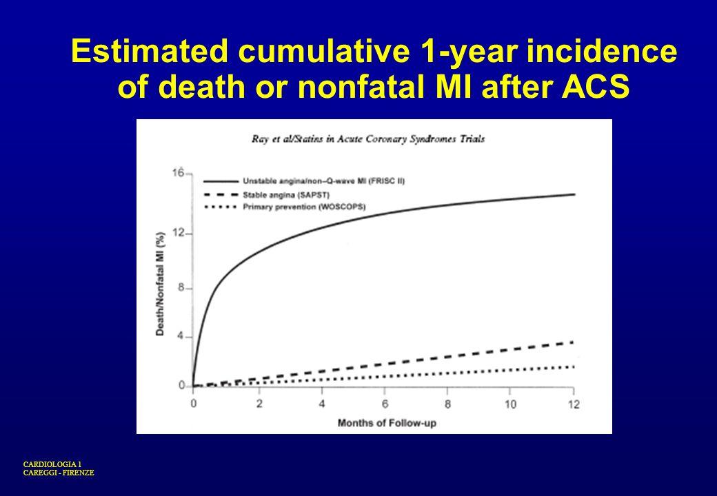 CARDIOLOGIA 1 CAREGGI - FIRENZE Estimated cumulative 1-year incidence of death or nonfatal MI after ACS
