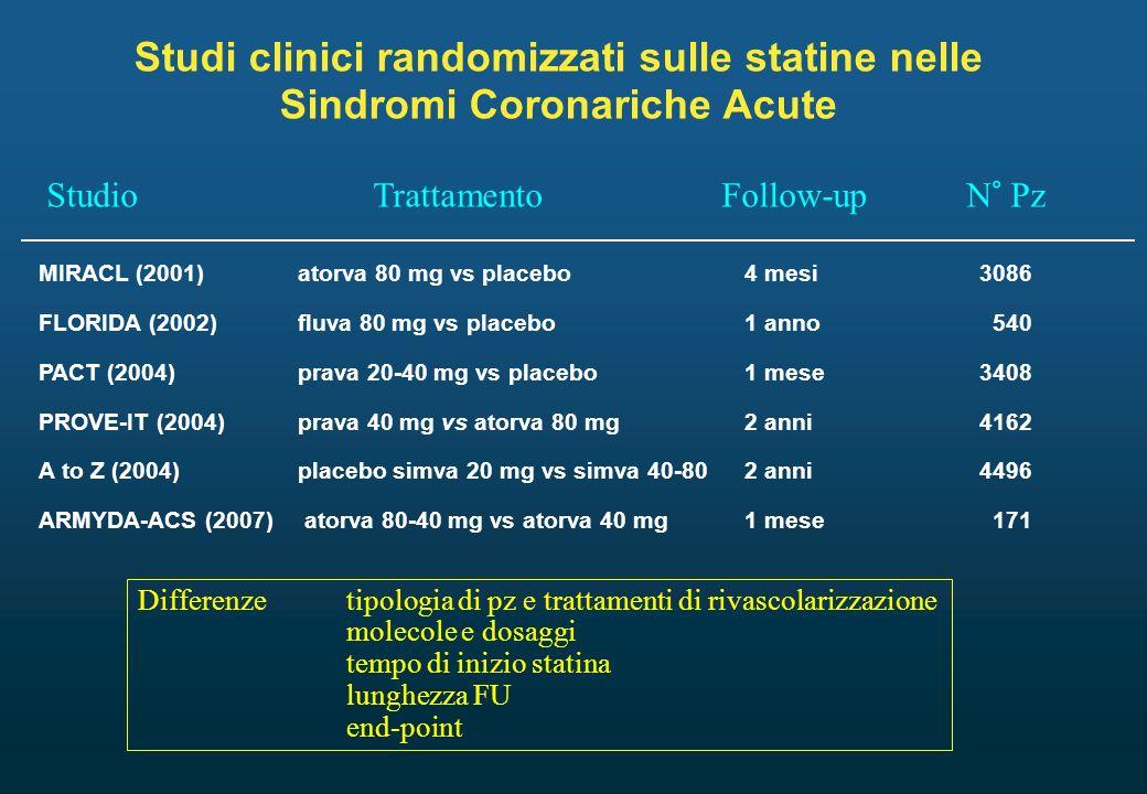 Studi clinici randomizzati sulle statine nelle Sindromi Coronariche Acute StudioTrattamentoFollow-upN° Pz MIRACL (2001)atorva 80 mg vs placebo4 mesi30