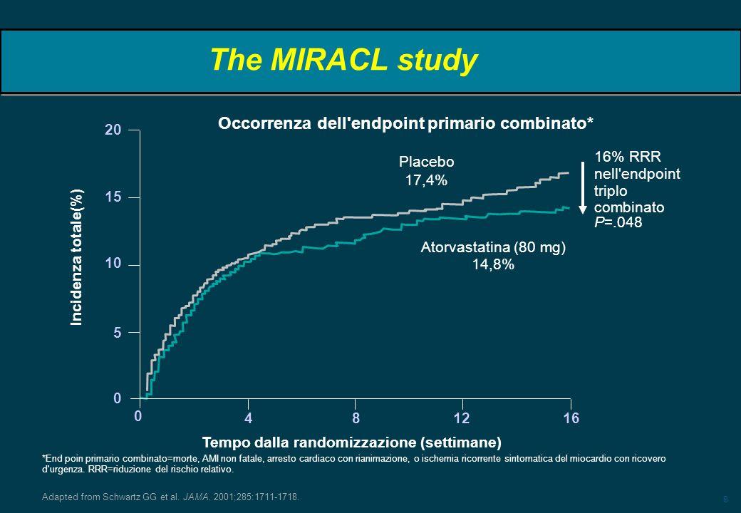 8 The MIRACL study P=.048 20 15 10 5 0 Tempo dalla randomizzazione (settimane) 48 1216 0 Incidenza totale(%) Atorvastatina (80 mg) 14,8% 16% RRR nell'