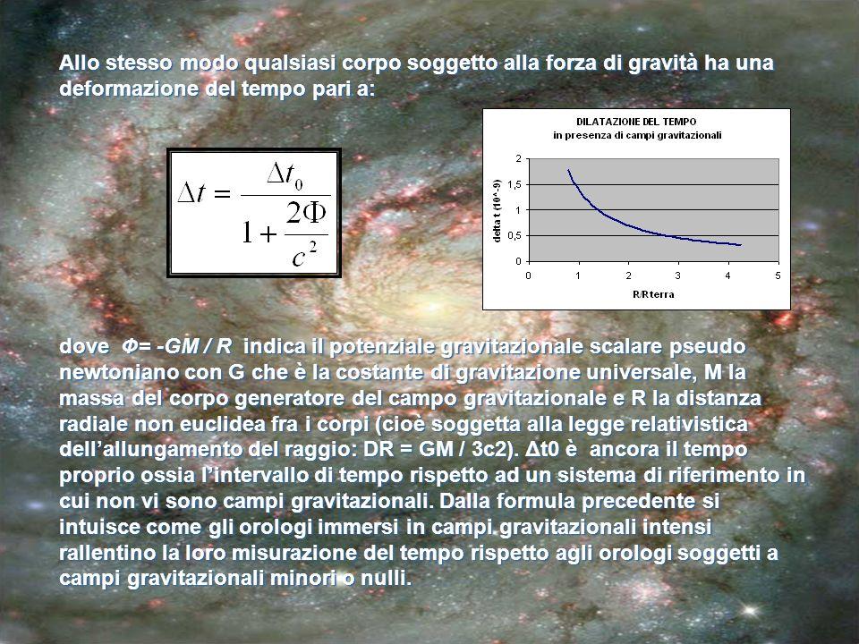 Allo stesso modo qualsiasi corpo soggetto alla forza di gravità ha una deformazione del tempo pari a: dove Ф= -GM / R indica il potenziale gravitazion