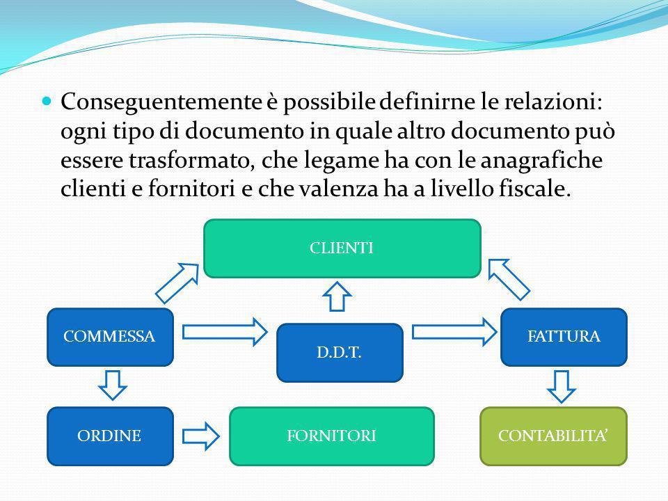 Per ogni componente della distinta base è possibile specificare anche un sistema di valorizzazione automatica, basato sui diversi listini esistenti, al fine di valorizzare automaticamente lintera distinta.