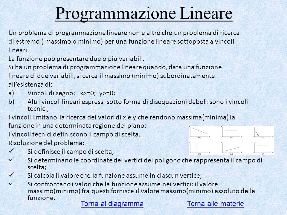 Programmazione Lineare Un problema di programmazione lineare non è altro che un problema di ricerca di estremo ( massimo o minimo) per una funzione li