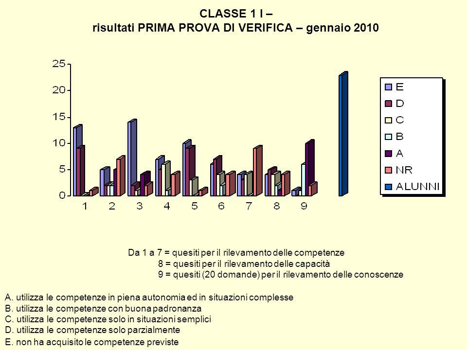 CLASSE 1 I – risultati PRIMA PROVA DI VERIFICA – gennaio 2010 Da 1 a 7 = quesiti per il rilevamento delle competenze 8 = quesiti per il rilevamento de