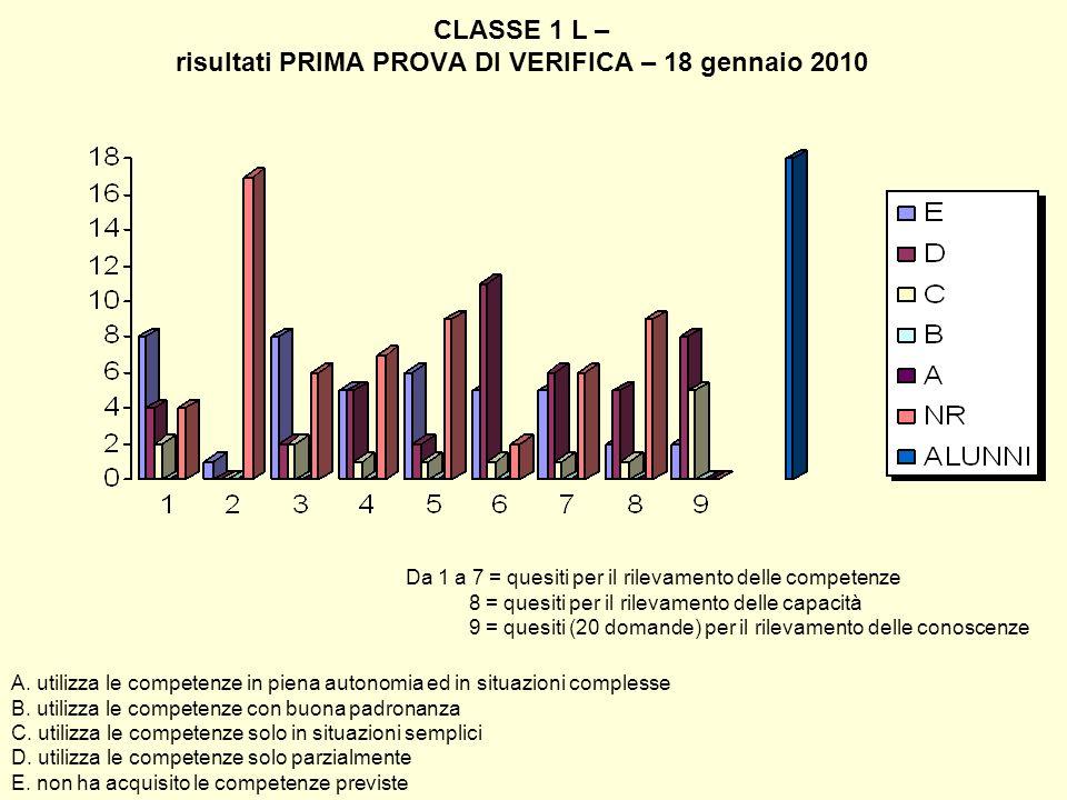 CLASSE 1 L – risultati PRIMA PROVA DI VERIFICA – 18 gennaio 2010 A. utilizza le competenze in piena autonomia ed in situazioni complesse B. utilizza l