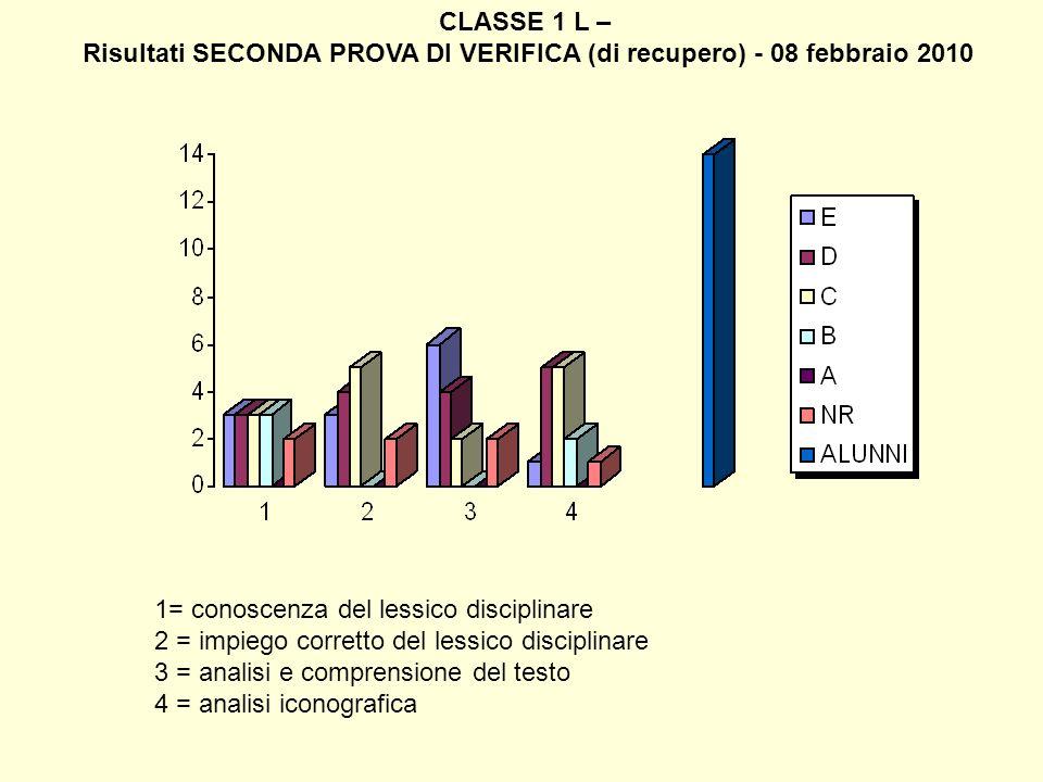 CLASSE 1 L – Risultati SECONDA PROVA DI VERIFICA (di recupero) - 08 febbraio 2010 1= conoscenza del lessico disciplinare 2 = impiego corretto del less