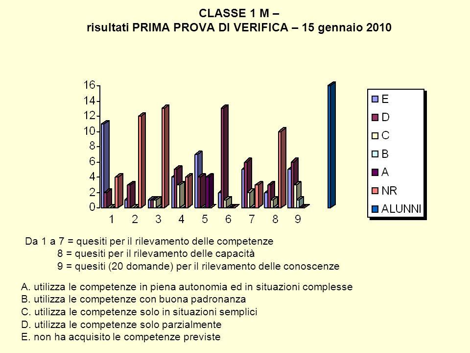 CLASSE 1 M – risultati PRIMA PROVA DI VERIFICA – 15 gennaio 2010 Da 1 a 7 = quesiti per il rilevamento delle competenze 8 = quesiti per il rilevamento