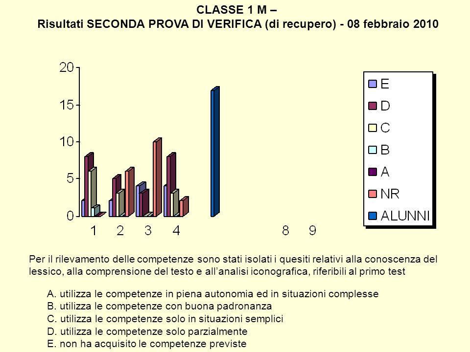 CLASSE 1 M – Risultati SECONDA PROVA DI VERIFICA (di recupero) - 08 febbraio 2010 Per il rilevamento delle competenze sono stati isolati i quesiti rel
