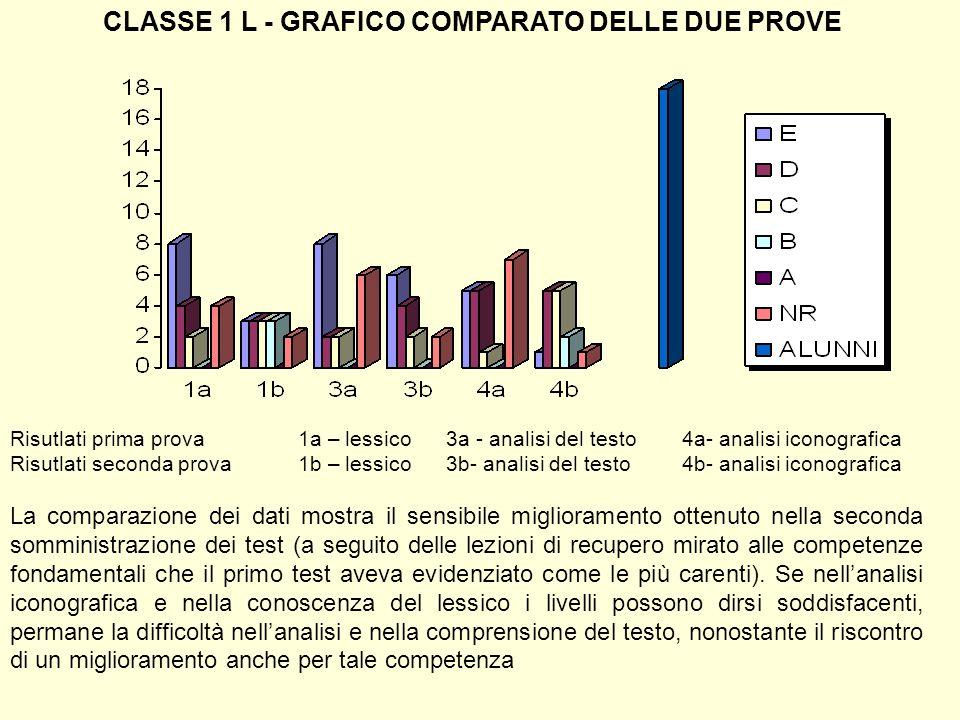CLASSE 1 L - GRAFICO COMPARATO DELLE DUE PROVE Risutlati prima prova1a – lessico 3a - analisi del testo4a- analisi iconografica Risutlati seconda prov