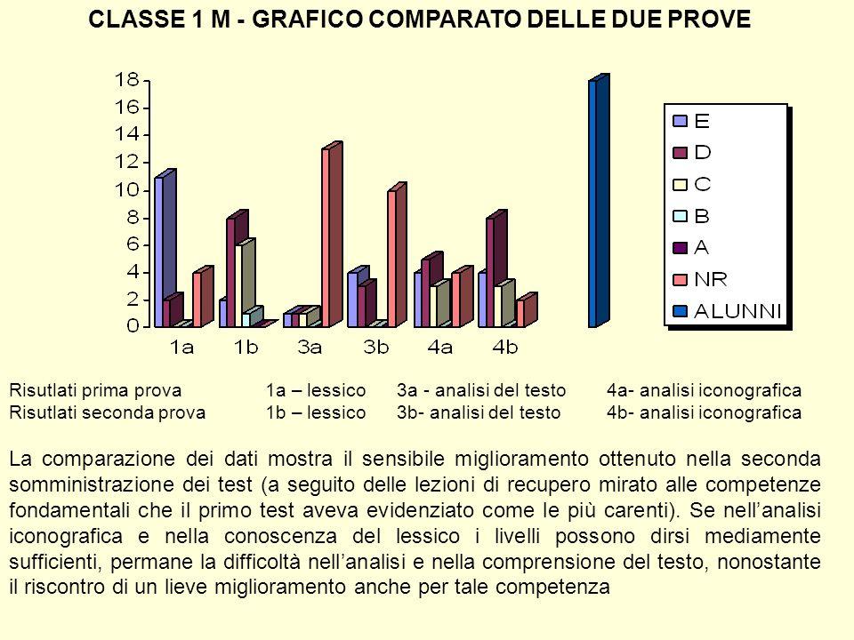 CLASSE 1 M - GRAFICO COMPARATO DELLE DUE PROVE Risutlati prima prova1a – lessico 3a - analisi del testo4a- analisi iconografica Risutlati seconda prov
