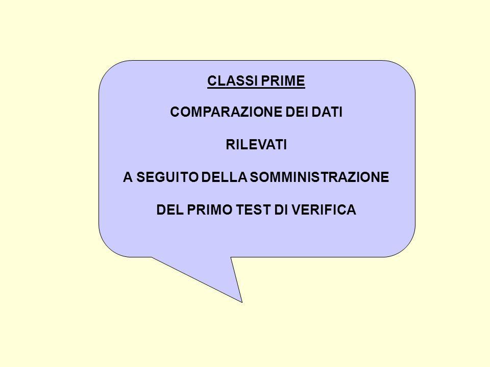 CLASSI PRIME COMPARAZIONE DEI DATI RILEVATI A SEGUITO DELLA SOMMINISTRAZIONE DEL PRIMO TEST DI VERIFICA