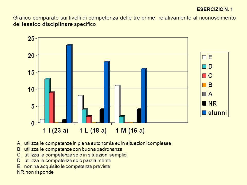 Grafico comparato sui livelli di competenza delle tre prime, relativamente al riconoscimento del lessico disciplinare specifico ESERCIZIO N. 1 A. util