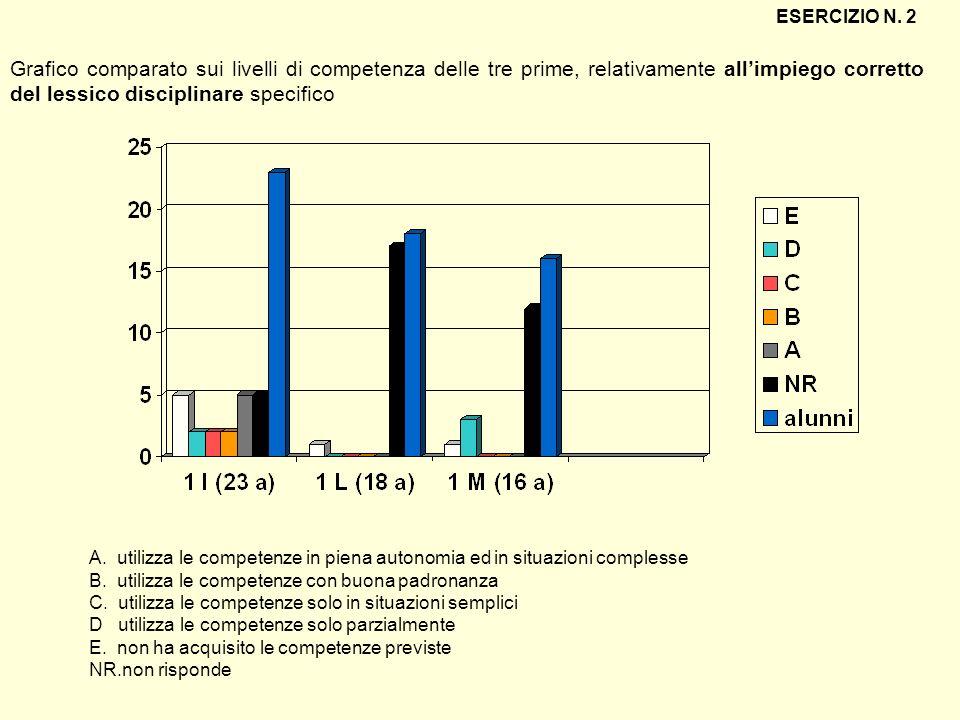 Grafico comparato sui livelli di competenza delle tre prime, relativamente allimpiego corretto del lessico disciplinare specifico ESERCIZIO N. 2 A. ut