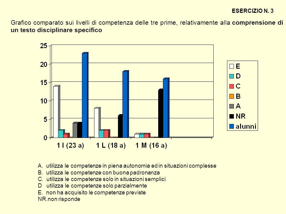 Grafico comparato sui livelli di competenza delle tre prime, relativamente alla comprensione di un testo disciplinare specifico ESERCIZIO N. 3 A. util